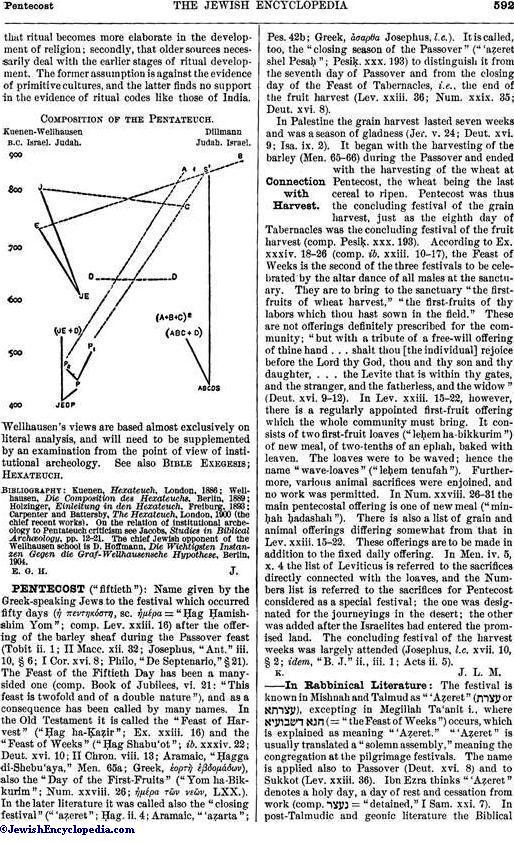 Pentecost Jewishencyclopedia